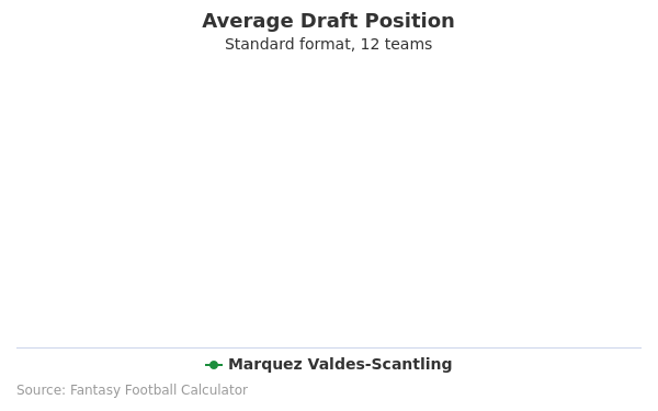 Marquez Valdes-Scantling Average Draft Position Non-PPR