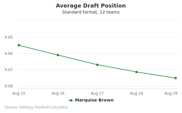 Marquise Brown Average Draft Position Non-PPR
