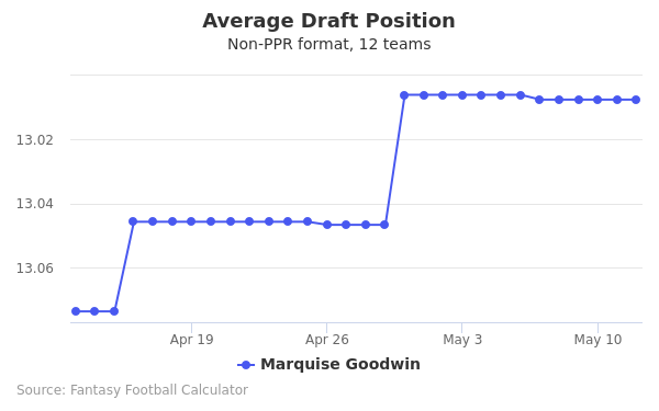 Marquise Goodwin Average Draft Position Non-PPR