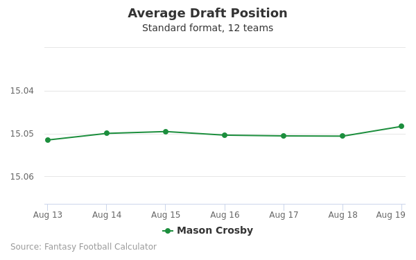 Mason Crosby Average Draft Position Non-PPR