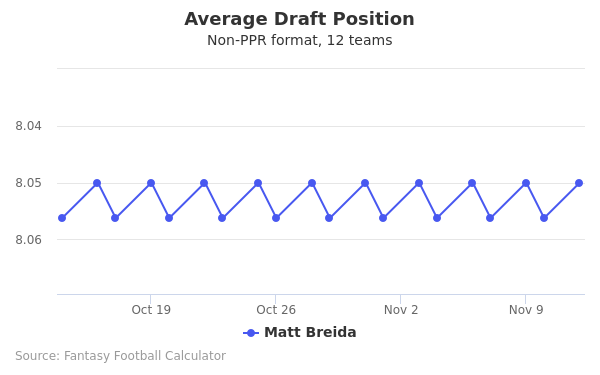Matt Breida Average Draft Position Non-PPR