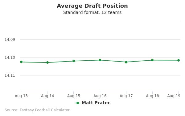 Matt Prater Average Draft Position Non-PPR