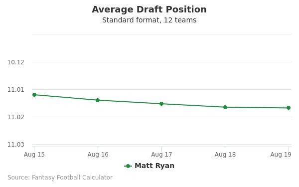 Matt Ryan Average Draft Position Non-PPR
