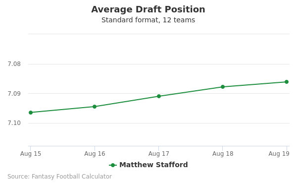 Matthew Stafford Average Draft Position Non-PPR