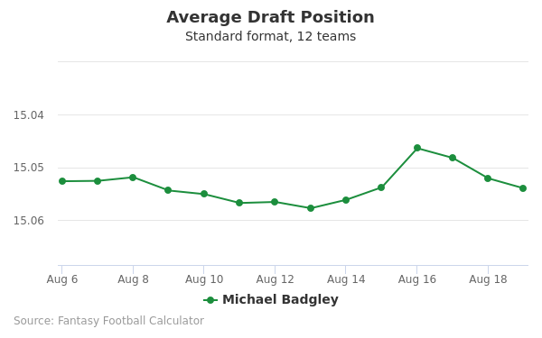 Michael Badgley Average Draft Position Non-PPR