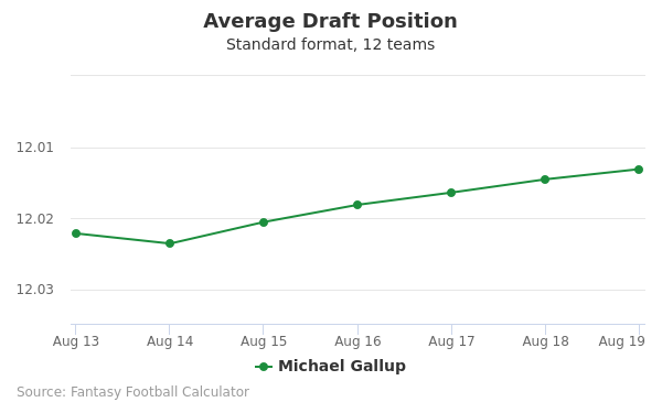 Michael Gallup Average Draft Position Non-PPR