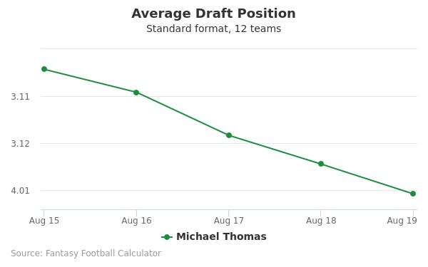 Michael Thomas Average Draft Position Non-PPR