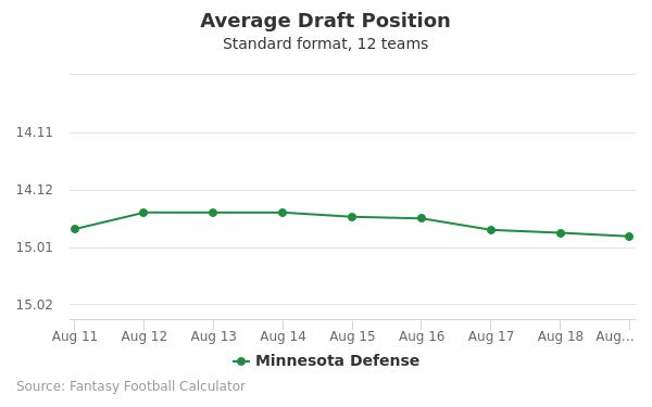 Minnesota Defense Average Draft Position Non-PPR