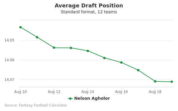 Nelson Agholor Average Draft Position Non-PPR