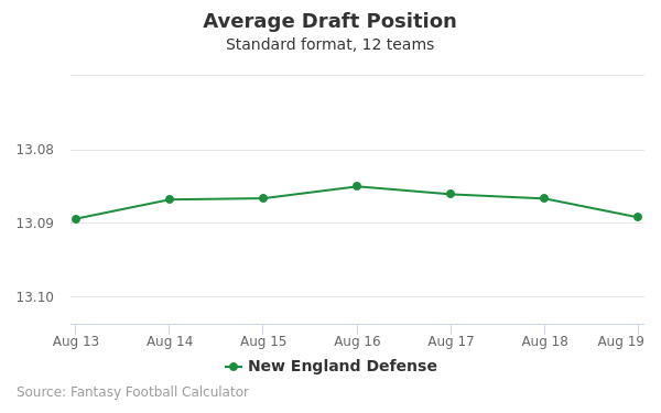 New England Defense Average Draft Position Non-PPR