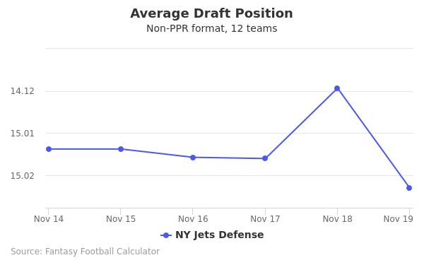 NY Jets Defense Average Draft Position Non-PPR