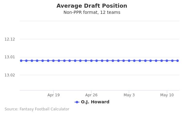 O.J. Howard Average Draft Position
