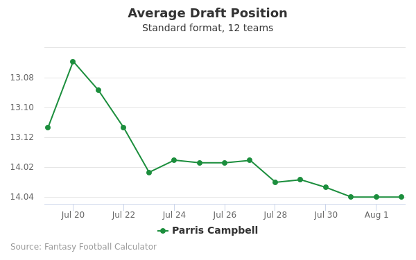 Parris Campbell Average Draft Position Non-PPR