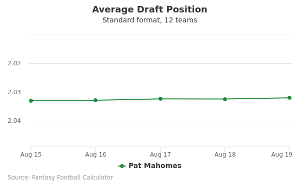 Pat Mahomes Average Draft Position Non-PPR
