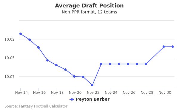 Peyton Barber Average Draft Position Non-PPR