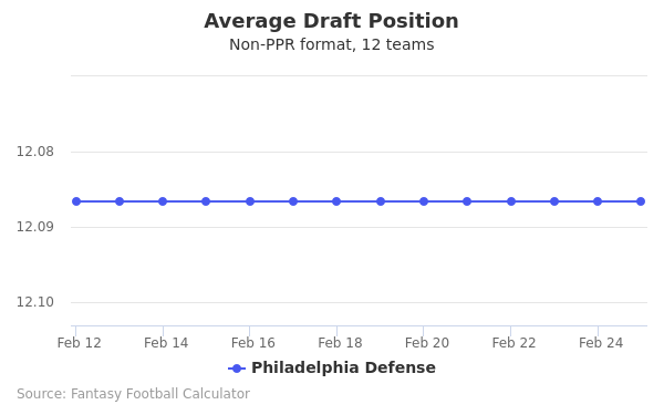 Philadelphia Defense Average Draft Position Non-PPR