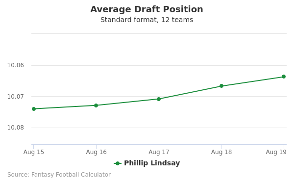 Phillip Lindsay Average Draft Position Non-PPR