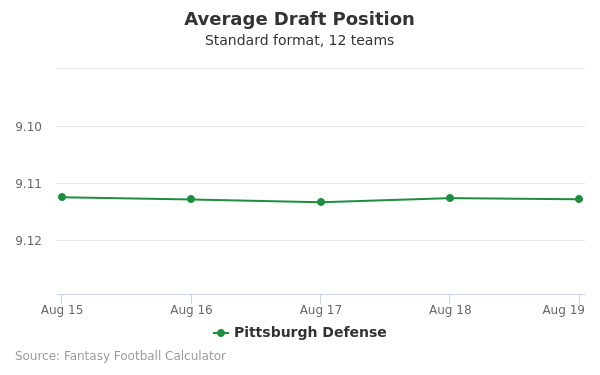 Pittsburgh Defense Average Draft Position Non-PPR