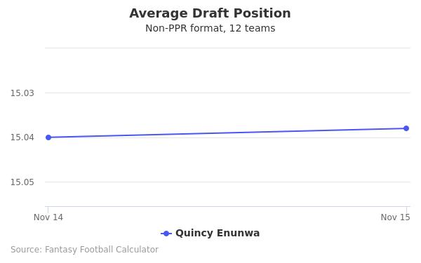 Quincy Enunwa Average Draft Position Non-PPR