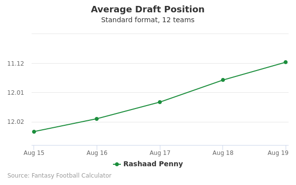 Rashaad Penny Average Draft Position Non-PPR