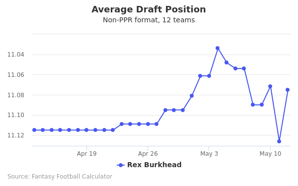 Rex Burkhead Average Draft Position Non-PPR