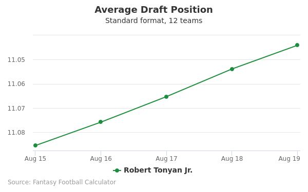 Robert Tonyan Jr. Average Draft Position Non-PPR