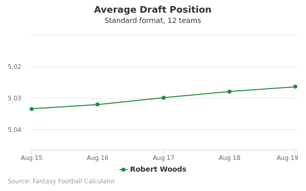 Robert Woods Average Draft Position Non-PPR