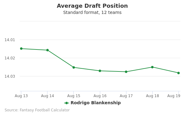 Rodrigo Blankenship Average Draft Position Non-PPR