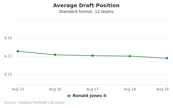 Ronald Jones II Average Draft Position Non-PPR