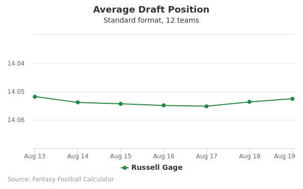 Russell Gage Average Draft Position