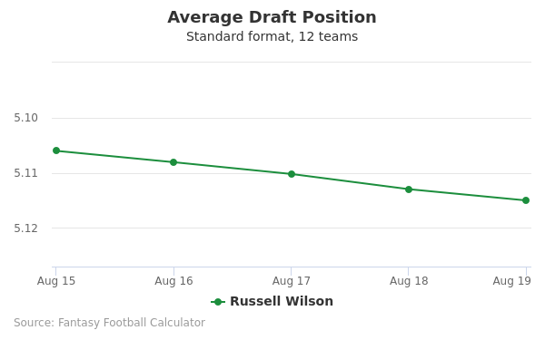 Russell Wilson Average Draft Position Non-PPR