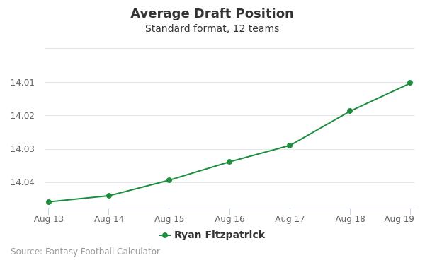 Ryan Fitzpatrick Average Draft Position Non-PPR