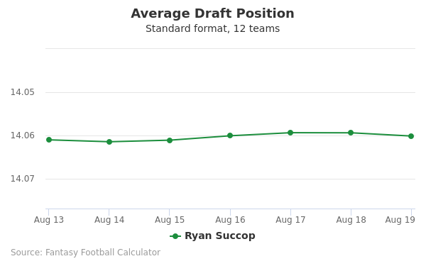 Ryan Succop Average Draft Position Non-PPR
