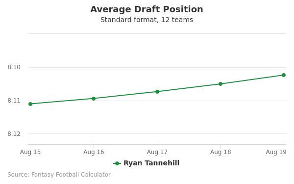 Ryan Tannehill Average Draft Position Non-PPR