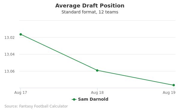 Sam Darnold Average Draft Position Non-PPR
