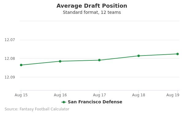San Francisco Defense Average Draft Position Non-PPR
