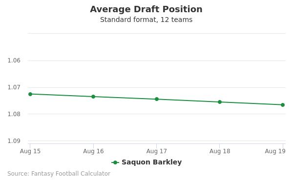 Saquon Barkley Average Draft Position Non-PPR