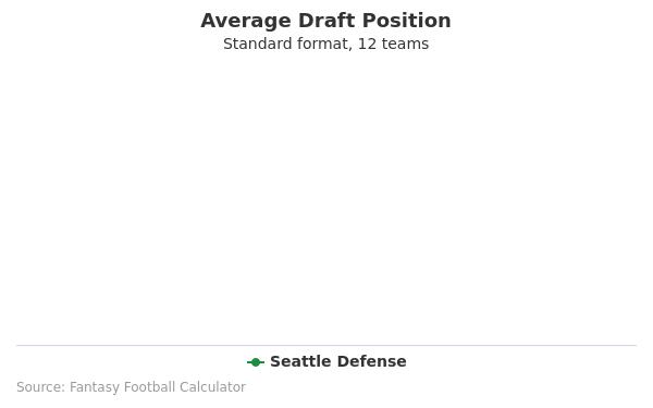 Seattle Defense Average Draft Position Non-PPR