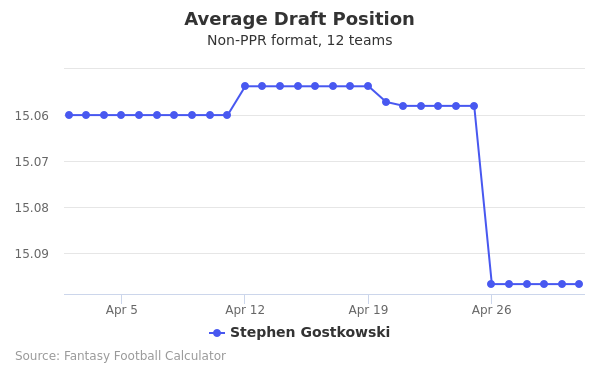 Stephen Gostkowski Average Draft Position Non-PPR