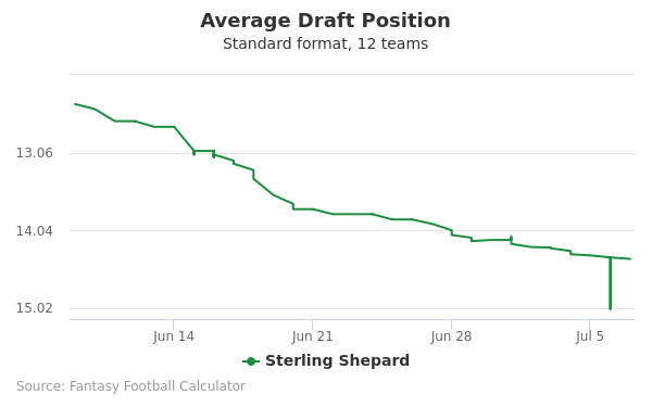 Sterling Shepard Average Draft Position Non-PPR