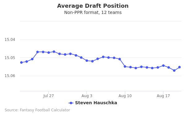Steven Hauschka Average Draft Position Non-PPR