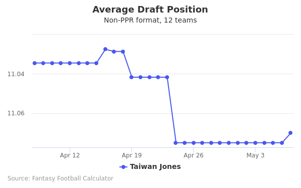 Taiwan Jones Average Draft Position Non-PPR