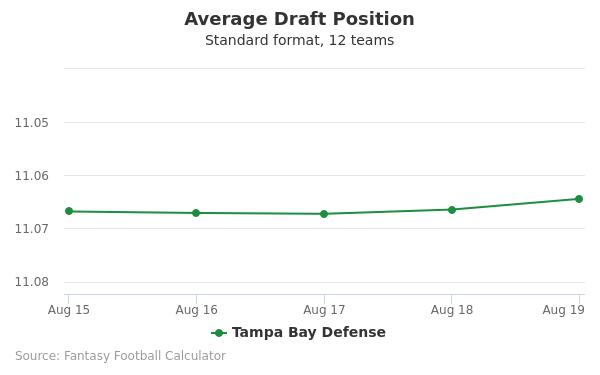 Tampa Bay Defense Average Draft Position Non-PPR