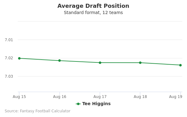 Tee Higgins Average Draft Position Non-PPR
