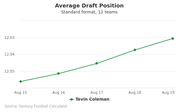 Tevin Coleman Average Draft Position Non-PPR