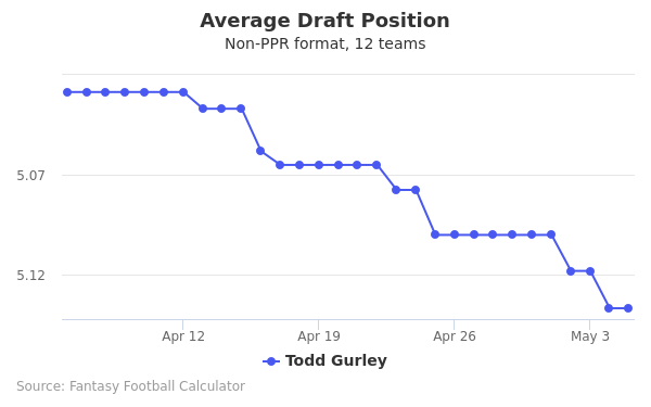 Todd Gurley Average Draft Position Non-PPR