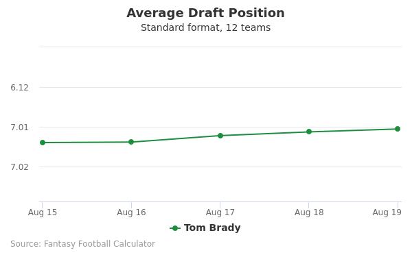 Tom Brady Average Draft Position Non-PPR