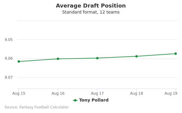 Tony Pollard Average Draft Position Non-PPR