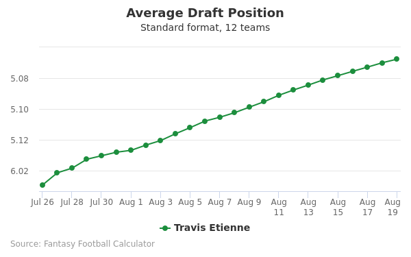 Travis Etienne Average Draft Position Non-PPR