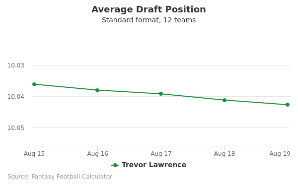 Trevor Lawrence Average Draft Position Non-PPR